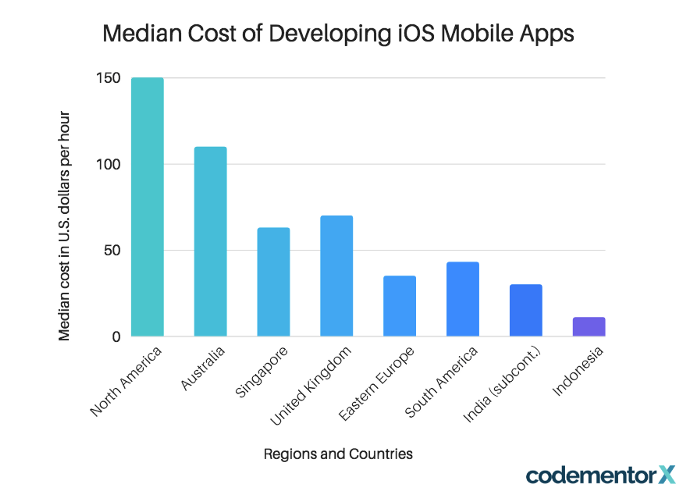 median cost of developing ios mobile apps